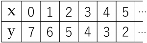 二元一次方程式x+y=7のxとyの値の組合せについての表