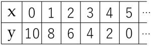 二元一次方程式2x+y=10のxとyの値の組合せについての表