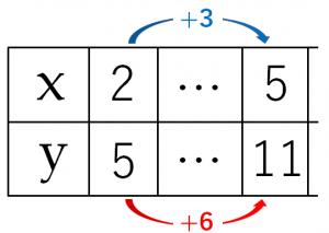 変化の割合のを説明するためのxとyの値が書き込まれた表➀