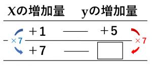 yの増加量を求める問題の説明するための図
