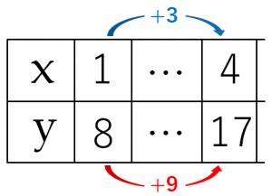 変化の割合のを説明するためのxとyの値が書き込まれた表②