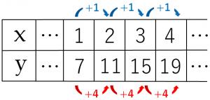 変化の割合のを説明するためのxとyの値が書き込まれた表③