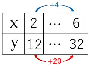 変化の割合を求める問題を説明するためのxとyの表
