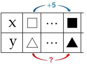 yの増加量を求めるためのxとyの表