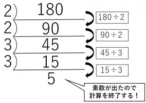 180を素因数分解する方法を説明している図