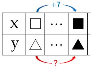 yの増加量を求める問題の説明するためのxとyの表