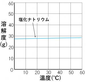 塩化ナトリウムの再結晶について説明する溶解度曲線の図