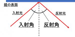 入射角と反射角を詳しく説明した図