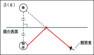 鏡の反射の作図の問題②の正解図