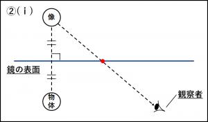鏡の反射の作図の問題②の解説図