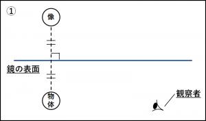 鏡の反射の作図の問題の解答図
