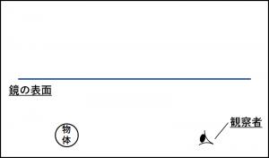 鏡の反射の作図の問題の図