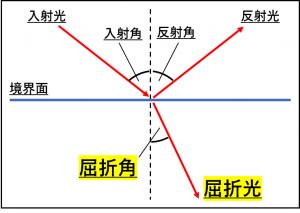 屈折角と屈折光について解説している図