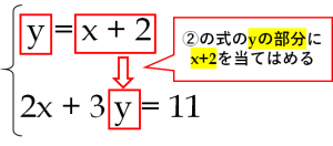 連立方程式、y=x+2 …① 2x+3y=11…②を代入法で解く方法を解説した図
