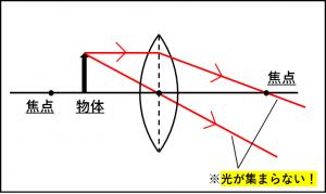 物体を焦点とレンズの間に置いたときの光の進み方を示した図
