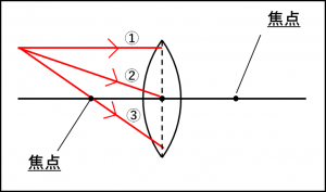凸レンズ進む3パターンの光の図