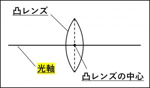 光軸、凸レンズの中心を説明する図