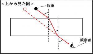 屈折の問題についての解説の図③