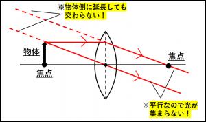 焦点に物体を置いたらどうなるのかを説明した図