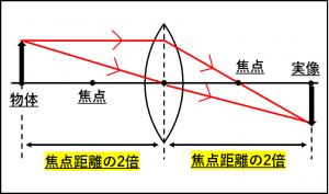 物体を焦点距離の2倍の位置におくと物体と同じ大きさの実像ができることを示した図