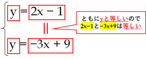 連立方程式、y=2x-1 …① y=-3x+9…②を代入法で解く方法を解説した図