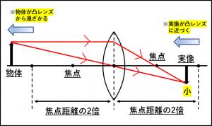 物体を焦点距離の2倍より遠い位置におくと物体より小さい実像ができることを示した図