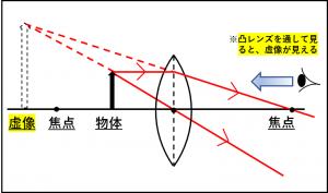 虚像がどのようにできるのかを説明した図
