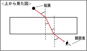 屈折の問題についての解説の図②
