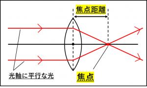光軸に平行な光が凸レンズで屈折し焦点に集まっている図