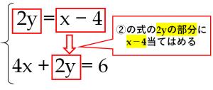 連立方程式、2y=x-4 …① 4x+2y=6…②を代入法で解く方法を解説した図