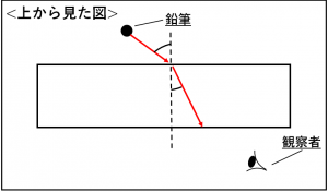 屈折の問題についての解説の図①