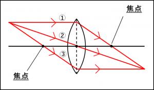 凸レンズ進む3パターンの光の図②