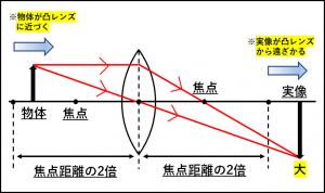 物体を焦点距離の2倍と焦点の間におくと物体より大きい実像ができることを示した図