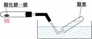 酸化銀を熱分解している図