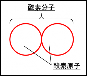 酸素分子のモデル図