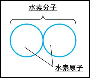 水素分子のモデル図