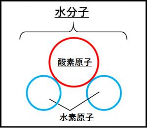 水分子のモデル図