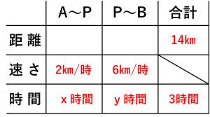 連立方程式・速さの問題を解くために用いる表⑤