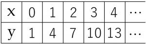 y=3x+1のxとyの値の表
