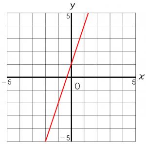y=3x+1のグラフ