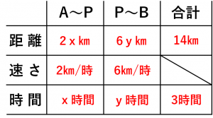 連立方程式・速さの問題を解くために用いる表⑥