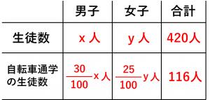 連立方程式・割合の問題を解くために用いる表③