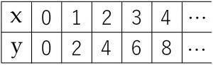 y=2xのxとyの値の表