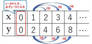y=2xのxとyの値の表 詳しい解説付き