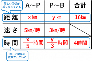 連立方程式・速さの問題を解くために用いる表④