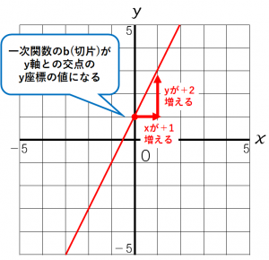 y=2x+1のグラフ 詳しい解説付き