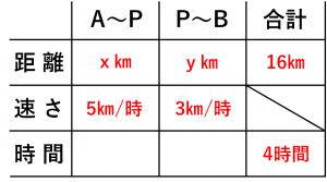 連立方程式・速さの問題を解くために用いる表②