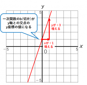 y=3x+1のグラフ 詳しい解説付き