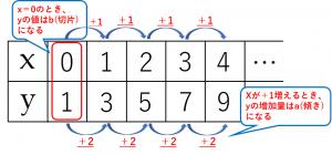 y=2x+1のxとyの値の表 詳しい解説付き