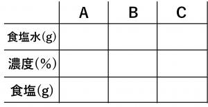 連立方程式・食塩水の問題を解くために用いる表➀